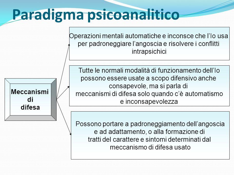 Paradigma psicoanalitico Operazioni mentali automatiche e inconsce che lIo usa per padroneggiare langoscia e risolvere i conflitti intrapsichici Mecca