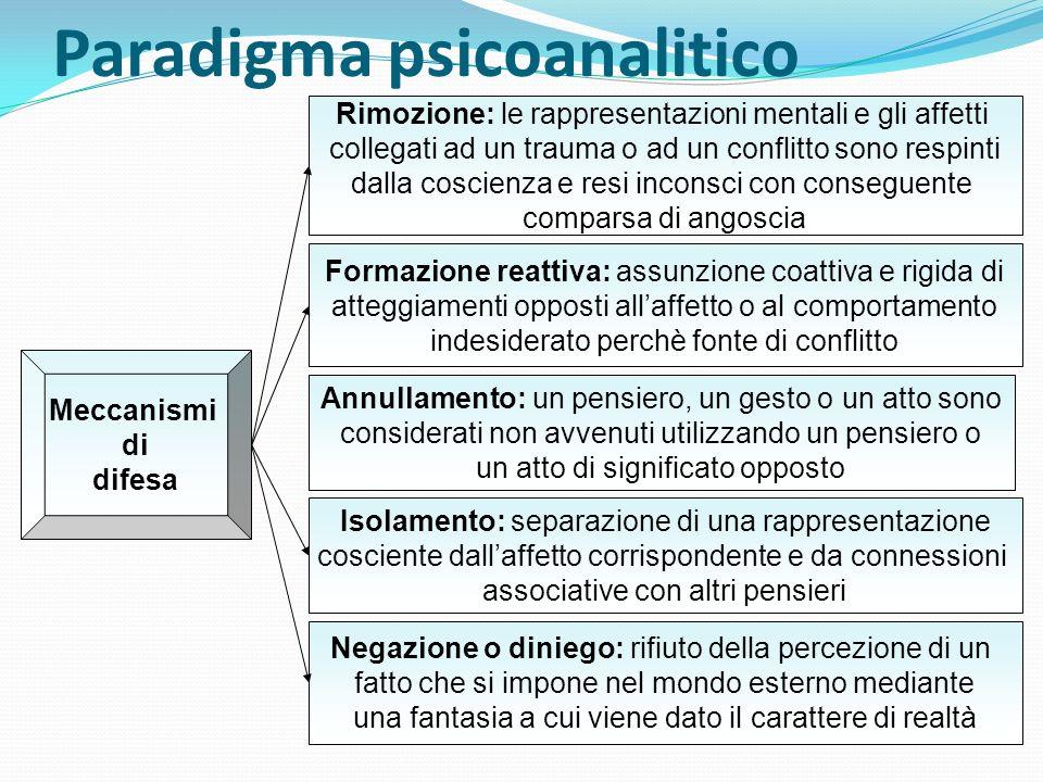 Paradigma psicoanalitico Rimozione: le rappresentazioni mentali e gli affetti collegati ad un trauma o ad un conflitto sono respinti dalla coscienza e