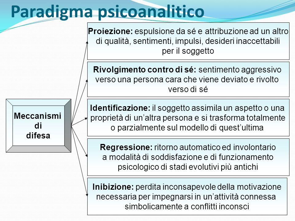 Paradigma psicoanalitico Proiezione: espulsione da sé e attribuzione ad un altro di qualità, sentimenti, impulsi, desideri inaccettabili per il sogget