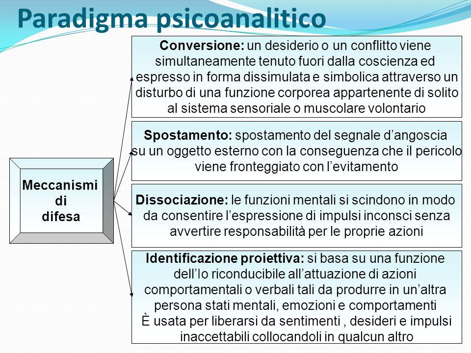 Paradigma psicoanalitico Conversione: un desiderio o un conflitto viene simultaneamente tenuto fuori dalla coscienza ed espresso in forma dissimulata