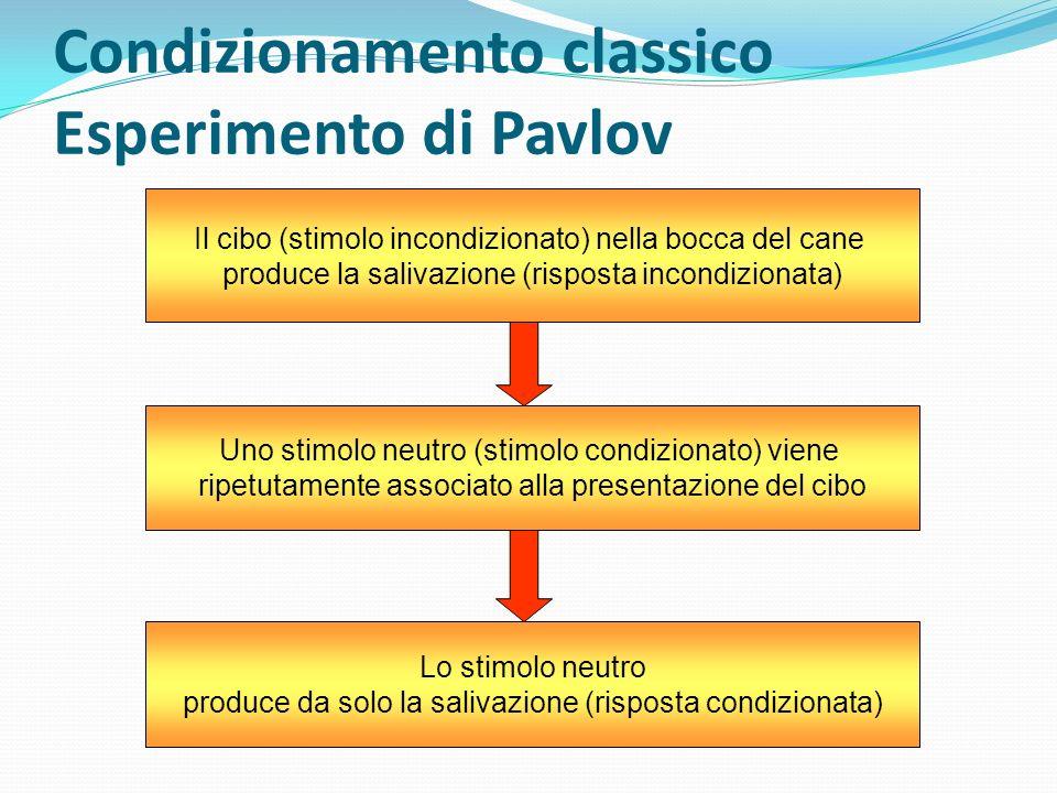 Condizionamento classico Esperimento di Pavlov Il cibo (stimolo incondizionato) nella bocca del cane produce la salivazione (risposta incondizionata)