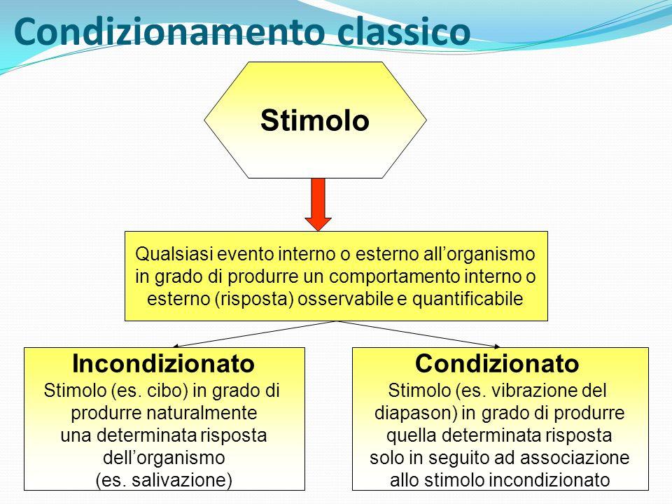 Condizionamento classico Stimolo Qualsiasi evento interno o esterno allorganismo in grado di produrre un comportamento interno o esterno (risposta) os