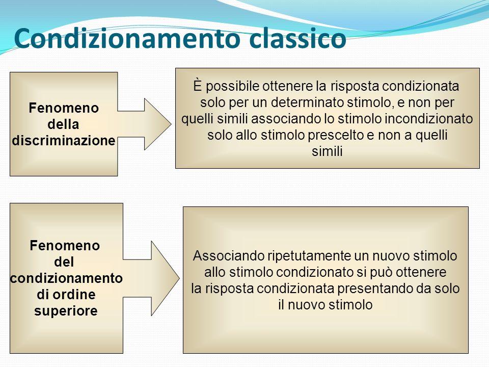 Condizionamento classico Fenomeno della discriminazione Fenomeno del condizionamento di ordine superiore È possibile ottenere la risposta condizionata