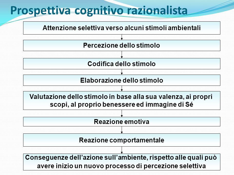 Prospettiva cognitivo razionalista Attenzione selettiva verso alcuni stimoli ambientali Percezione dello stimolo Codifica dello stimolo Elaborazione d
