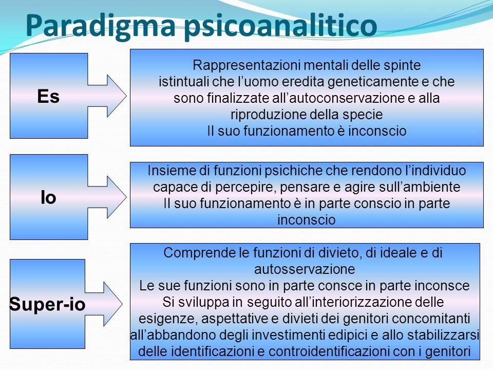 Paradigma psicoanalitico Il disturbo psicologico è dovuto a carenze o traumi ambientali e a conflitti intrapsichici delletà evolutiva tali da determinare: deficit strutturali dellIo e del Super-Io, risposte emozionali (angoscia, senso di colpa) e/o operazioni mentali difensive (meccanismi di difesa)