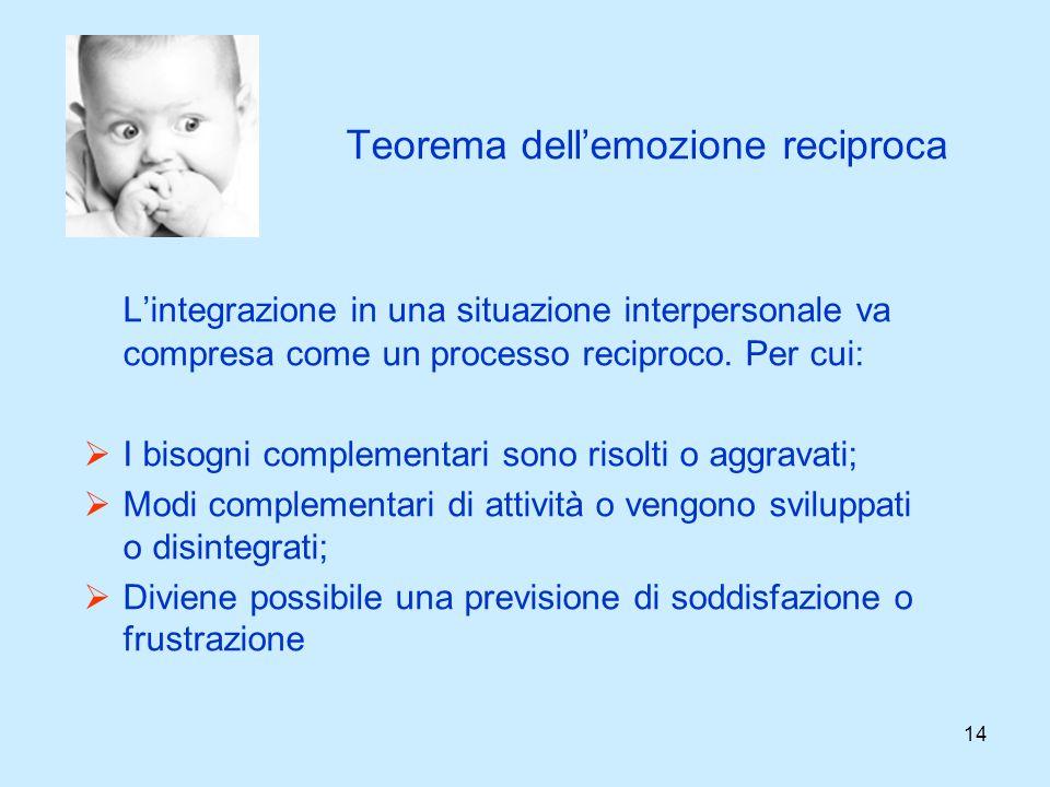 14 Teorema dellemozione reciproca Lintegrazione in una situazione interpersonale va compresa come un processo reciproco. Per cui: I bisogni complement
