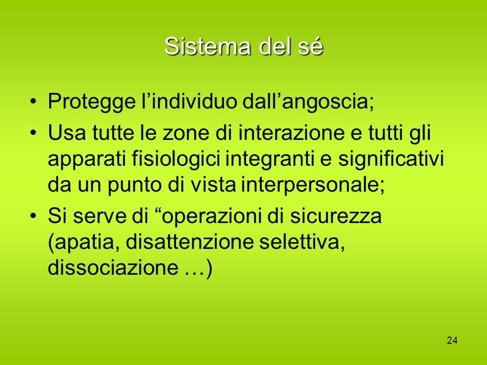 24 Sistema del sé Protegge lindividuo dallangoscia; Usa tutte le zone di interazione e tutti gli apparati fisiologici integranti e significativi da un
