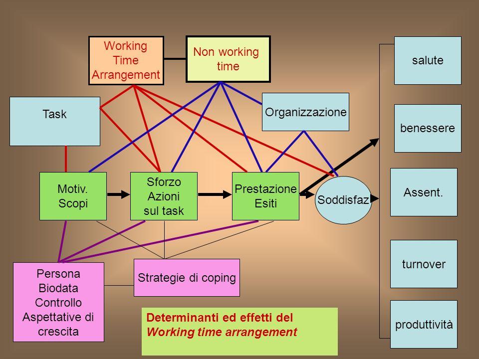 Motiv. Scopi Sforzo Azioni sul task Working Time Arrangement Prestazione Esiti Assent.