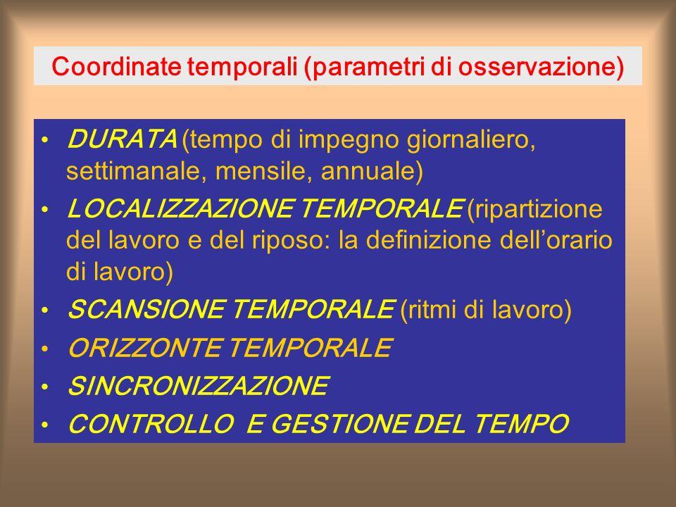 Coordinate temporali (parametri di osservazione) DURATA (tempo di impegno giornaliero, settimanale, mensile, annuale) LOCALIZZAZIONE TEMPORALE (ripartizione del lavoro e del riposo: la definizione dellorario di lavoro) SCANSIONE TEMPORALE (ritmi di lavoro) ORIZZONTE TEMPORALE SINCRONIZZAZIONE CONTROLLO E GESTIONE DEL TEMPO