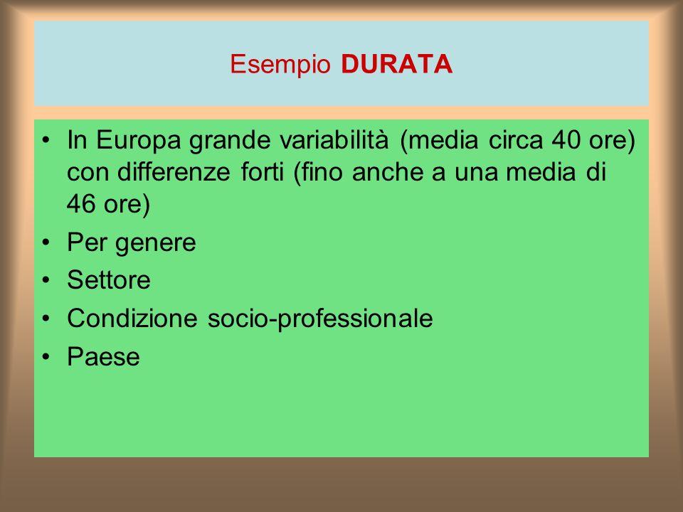 Esempio DURATA In Europa grande variabilità (media circa 40 ore) con differenze forti (fino anche a una media di 46 ore) Per genere Settore Condizione socio-professionale Paese