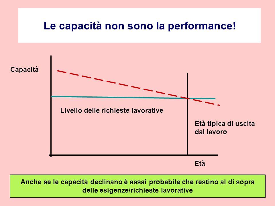 Le capacità non sono la performance.
