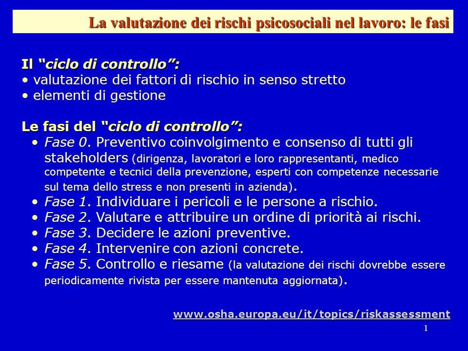 1 Il ciclo di controllo: valutazione dei fattori di rischio in senso stretto elementi di gestione Le fasi del ciclo di controllo: Fase 0. Preventivo c