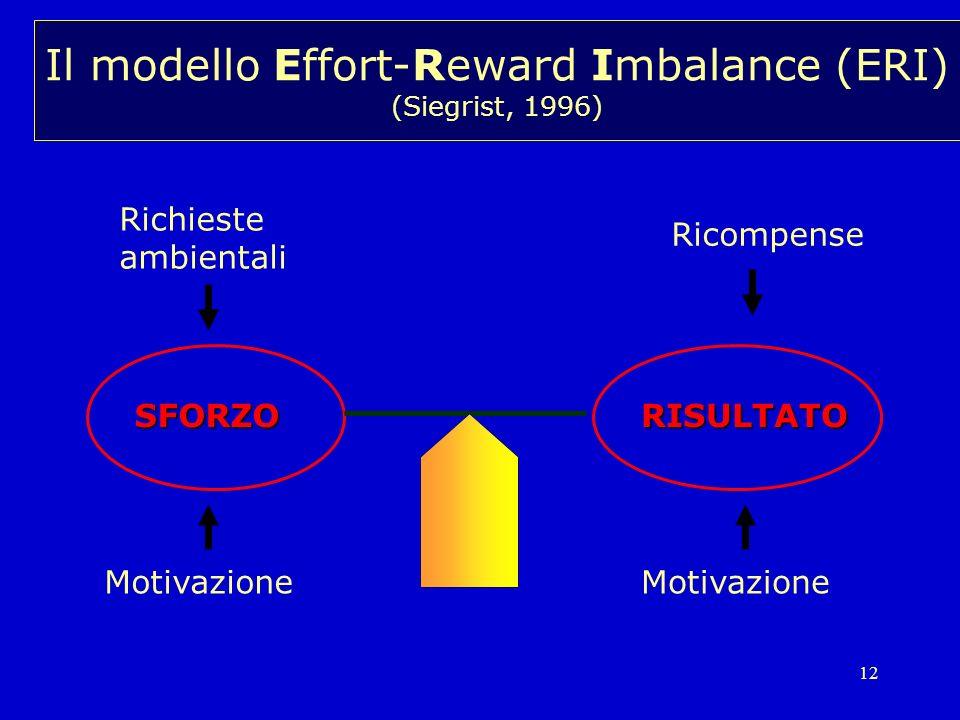 12 SFORZORISULTATO Motivazione Richieste ambientali Ricompense Il modello Effort-Reward Imbalance (ERI) (Siegrist, 1996) Motivazione