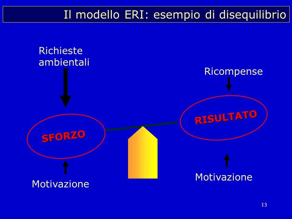13 Il modello ERI: esempio di disequilibrio Motivazione Richieste ambientali Ricompense RISULTATOSFORZO Motivazione