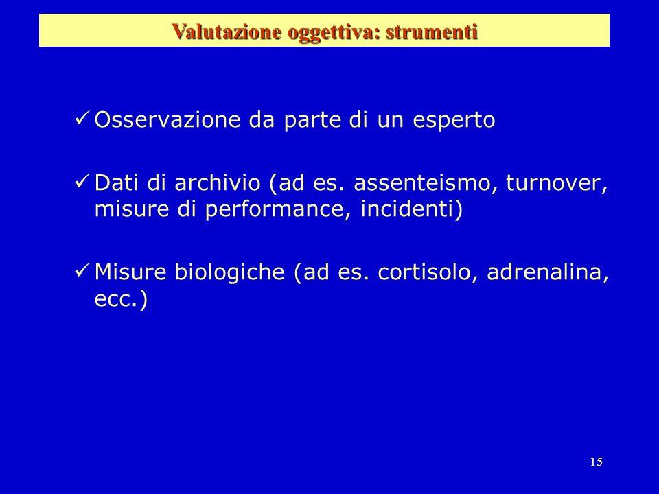 15 Osservazione da parte di un esperto Dati di archivio (ad es. assenteismo, turnover, misure di performance, incidenti) Misure biologiche (ad es. cor
