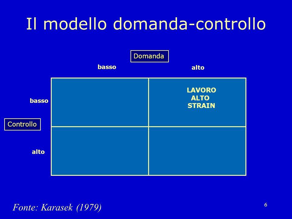 6 Il modello domanda-controllo Domanda alto basso Controllo alto Fonte: Karasek (1979) LAVORO ALTO STRAIN