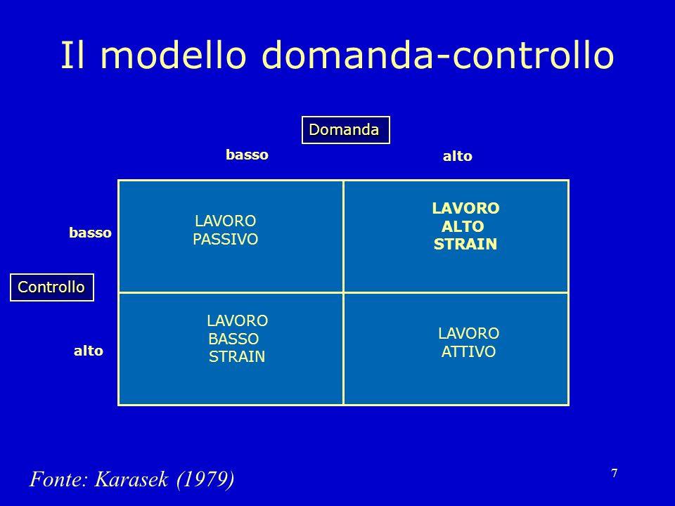 7 Il modello domanda-controllo Domanda alto basso Controllo alto Fonte: Karasek (1979) LAVORO PASSIVO LAVORO ATTIVO LAVORO BASSO STRAIN LAVORO ALTO ST