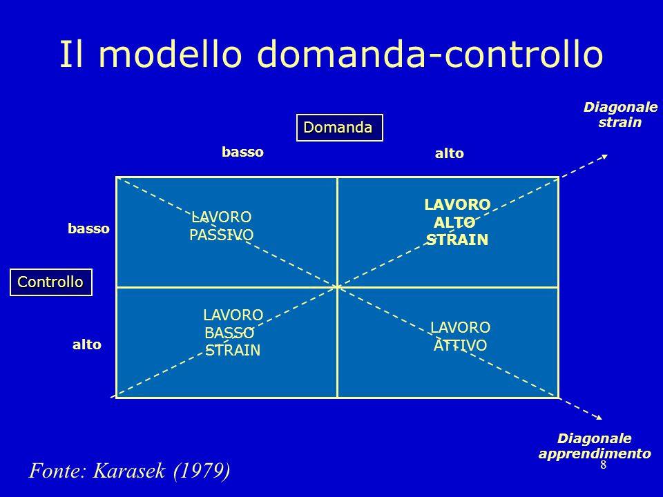 8 Il modello domanda-controllo Domanda alto basso Controllo alto Fonte: Karasek (1979) LAVORO PASSIVO LAVORO ATTIVO LAVORO BASSO STRAIN LAVORO ALTO ST
