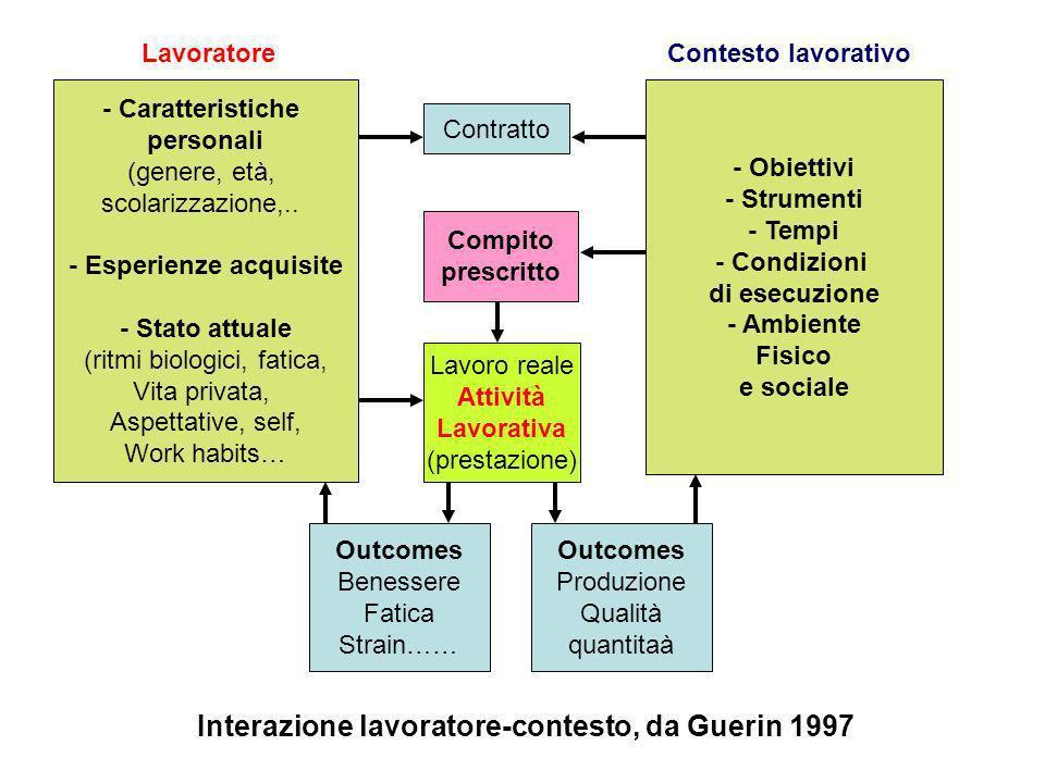 - Caratteristiche personali (genere, età, scolarizzazione,..