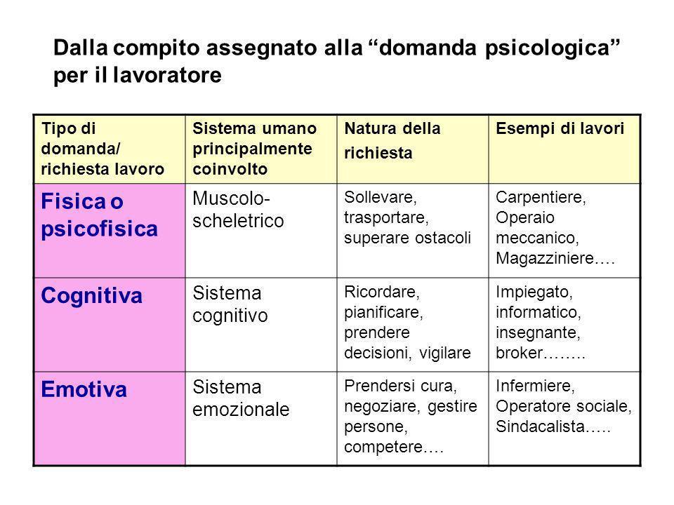 Tipo di domanda/ richiesta lavoro Sistema umano principalmente coinvolto Natura della richiesta Esempi di lavori Fisica o psicofisica Muscolo- schelet