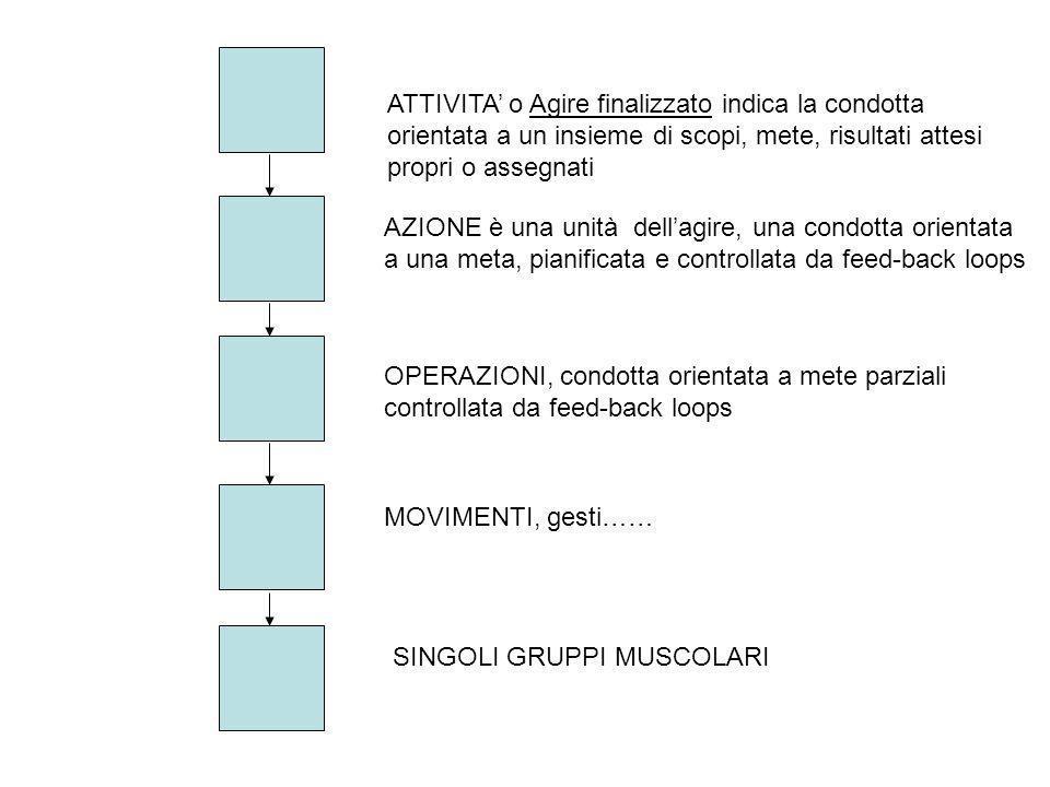 ATTIVITA o Agire finalizzato indica la condotta orientata a un insieme di scopi, mete, risultati attesi propri o assegnati AZIONE è una unità dellagir