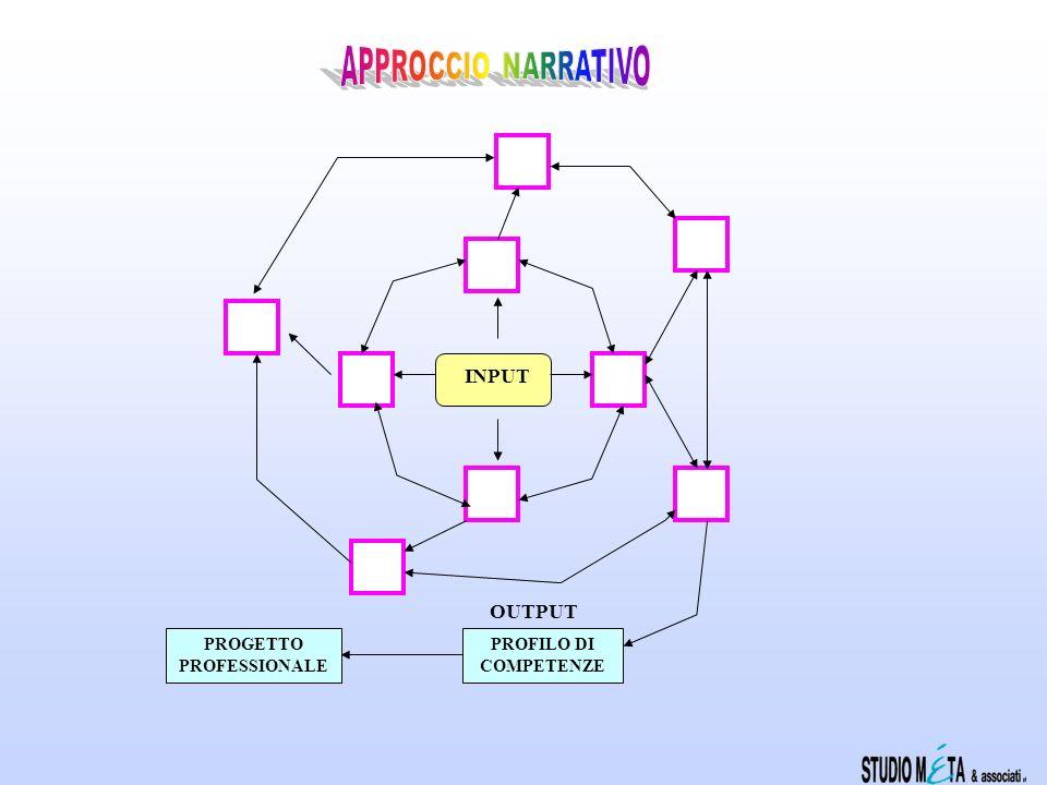 Approccio sequenzialeApproccio narrativo Oggetti di indagine predefiniti, visibili e prefigurati anticipatamente al soggetto Diagnosi valutativa Percorso sequenziale Oggetti di indagine definiti con il soggetto e visibili nella dinamica consulenziale Diagnosi evolutiva Percorso circolare ricorsivo La realtà da indagare è predefinita e (in diversa misura) operazionalizzata Lobiettivo e i modi per conseguirlo sono già definiti e strutturati La teoria predefinisce le aree, i fattori e la procedura di indagine La realtà da indagare è definita nella interazione Lobiettivo è dato, ma i modi per conseguirlo sono costruiti concretamente nella relazione consulenziale La teoria guida linterazione consulenziale e la procedura è flessibile (non tutti i fattori hanno la stessa rilevanza per lattività conoscitiva e progettuale del soggetto)