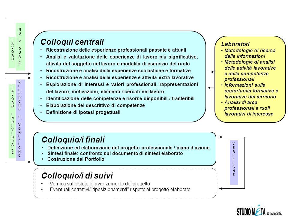 Colloqui centrali Ricostruzione delle esperienze professionali passate e attuali Analisi e valutazione delle esperienze di lavoro più significative; a