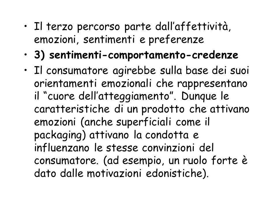 Il terzo percorso parte dallaffettività, emozioni, sentimenti e preferenze 3) sentimenti-comportamento-credenze Il consumatore agirebbe sulla base dei