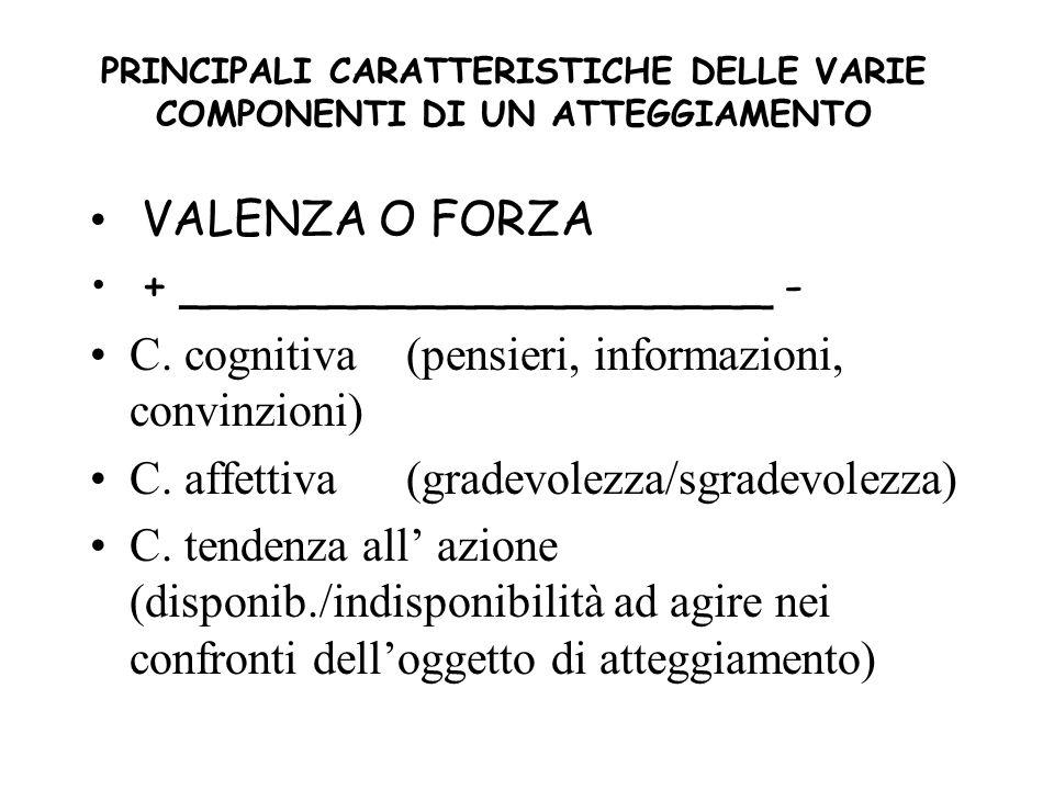 PRINCIPALI CARATTERISTICHE DELLE VARIE COMPONENTI DI UN ATTEGGIAMENTO VALENZA O FORZA + ____________________ - C. cognitiva(pensieri, informazioni, co