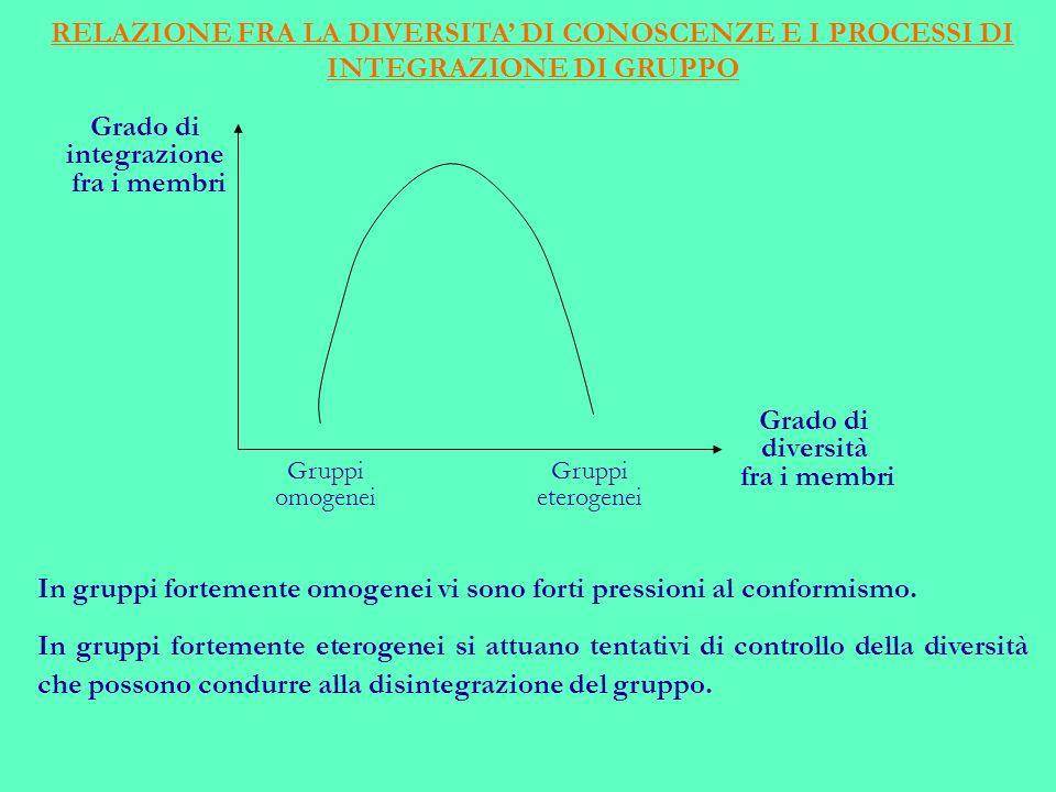 RELAZIONE FRA LA DIVERSITA DI CONOSCENZE E I PROCESSI DI INTEGRAZIONE DI GRUPPO Gruppi eterogenei Gruppi omogenei In gruppi fortemente omogenei vi sono forti pressioni al conformismo.