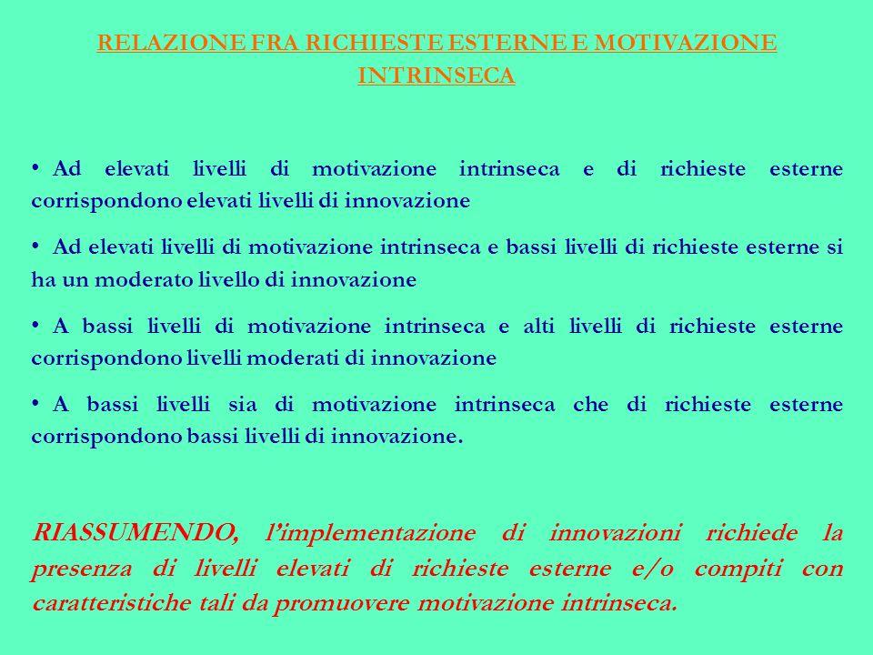 RELAZIONE FRA RICHIESTE ESTERNE E MOTIVAZIONE INTRINSECA Ad elevati livelli di motivazione intrinseca e di richieste esterne corrispondono elevati livelli di innovazione Ad elevati livelli di motivazione intrinseca e bassi livelli di richieste esterne si ha un moderato livello di innovazione A bassi livelli di motivazione intrinseca e alti livelli di richieste esterne corrispondono livelli moderati di innovazione A bassi livelli sia di motivazione intrinseca che di richieste esterne corrispondono bassi livelli di innovazione.