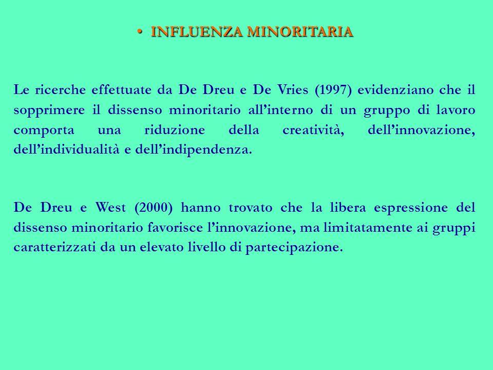 INFLUENZA MINORITARIA INFLUENZA MINORITARIA Le ricerche effettuate da De Dreu e De Vries (1997) evidenziano che il sopprimere il dissenso minoritario allinterno di un gruppo di lavoro comporta una riduzione della creatività, dellinnovazione, dellindividualità e dellindipendenza.