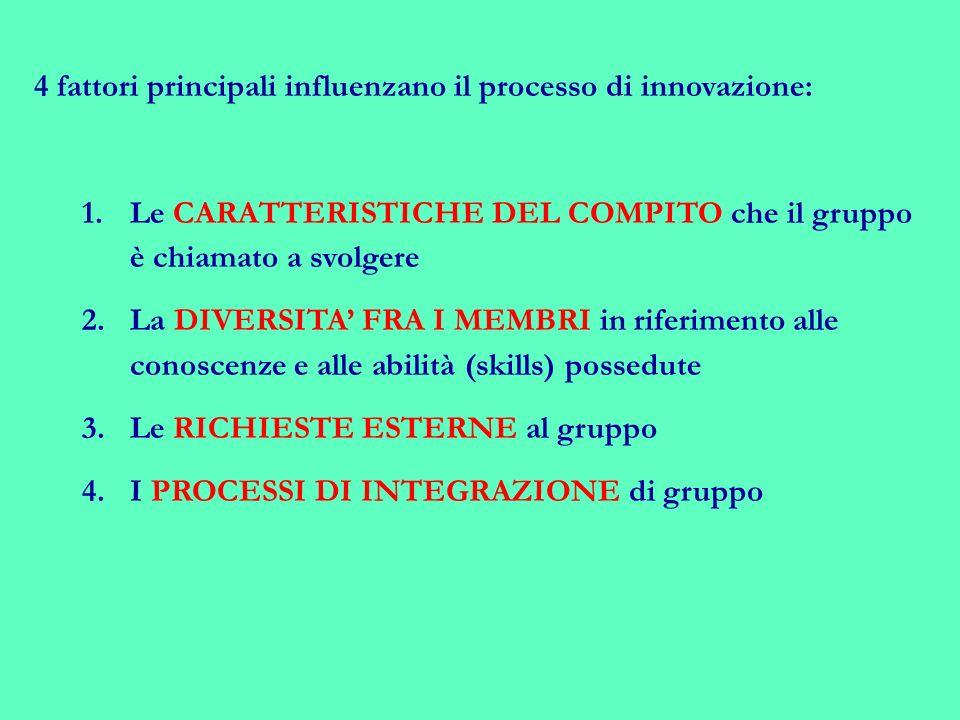 4 fattori principali influenzano il processo di innovazione: 1.Le CARATTERISTICHE DEL COMPITO che il gruppo è chiamato a svolgere 2.La DIVERSITA FRA I MEMBRI in riferimento alle conoscenze e alle abilità (skills) possedute 3.Le RICHIESTE ESTERNE al gruppo 4.I PROCESSI DI INTEGRAZIONE di gruppo