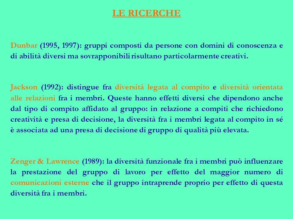 LE RICERCHE Dunbar (1995, 1997): gruppi composti da persone con domini di conoscenza e di abilità diversi ma sovrapponibili risultano particolarmente creativi.