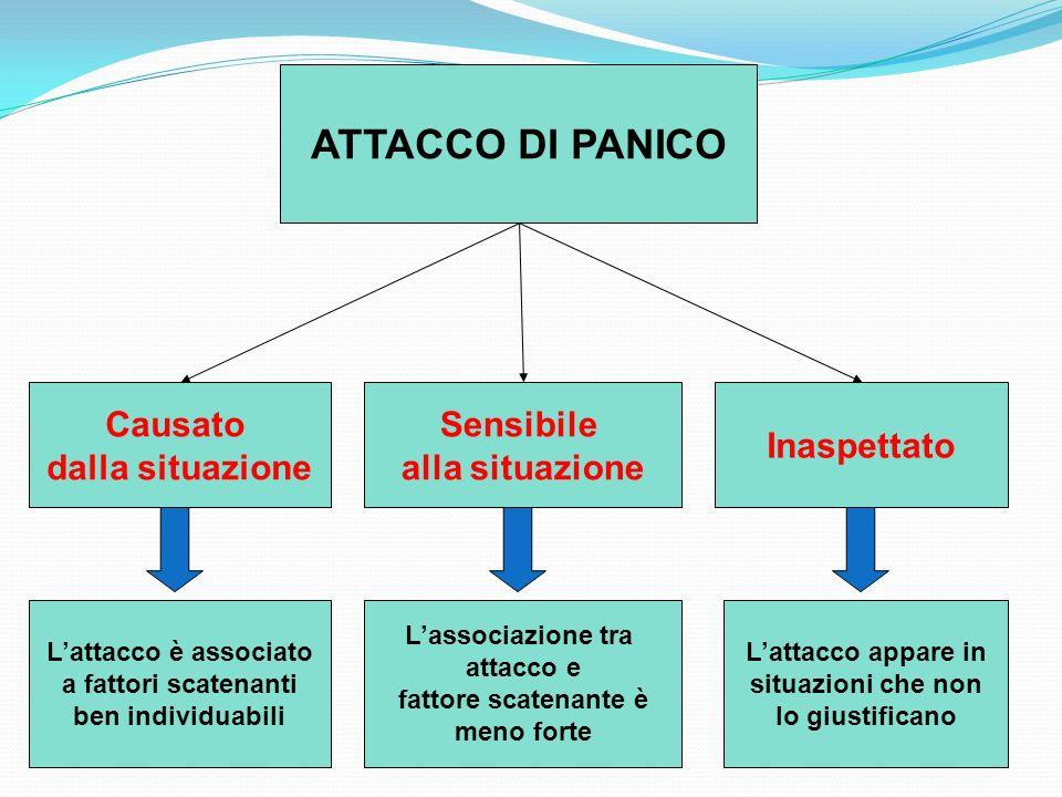 ATTACCO DI PANICO Causato dalla situazione Lattacco è associato a fattori scatenanti ben individuabili Sensibile alla situazione Lassociazione tra att