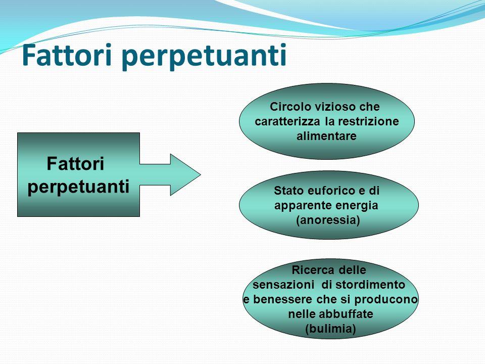 Fattori perpetuanti Fattori perpetuanti Circolo vizioso che caratterizza la restrizione alimentare Stato euforico e di apparente energia (anoressia) R