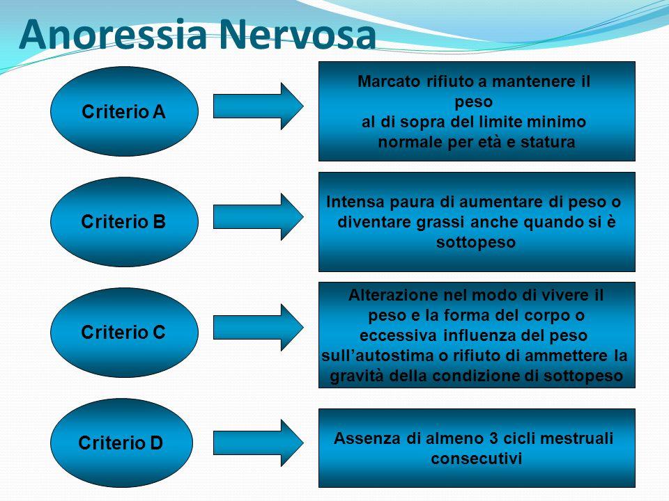Anoressia Nervosa 2 sottotipi Con restrizioni Con abbuffate e/o condotte di eliminazione Il soggetto non presenta regolarmente abbuffate e/o condotte di eliminazione Il soggetto presenta regolarmente abbuffate e/o condotte di eliminazione