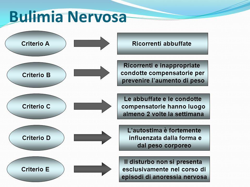 Bulimia Nervosa 2 sottotipi Con condotte di eliminazione Senza condotte di eliminazione Il soggetto ricorre regolarmente a vomito autoindotto o fa un uso inappropriato di lassativi o diuretici Il soggetto ricorre a digiuno ed esercizio fisico eccessivo ma non a condotte di evacuazione