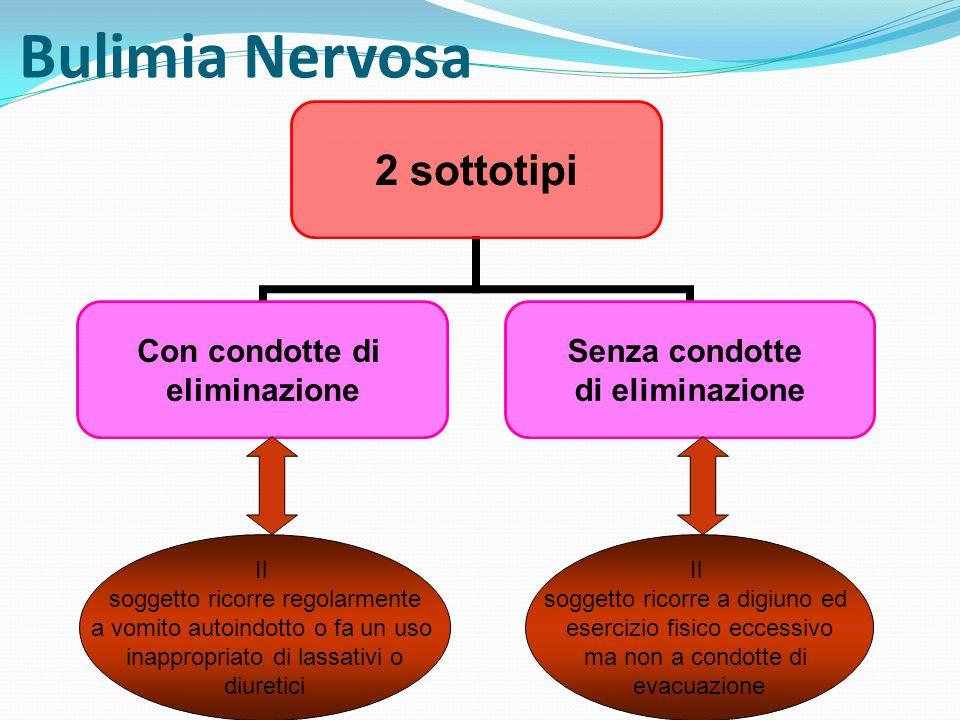 Bulimia Nervosa 2 sottotipi Con condotte di eliminazione Senza condotte di eliminazione Il soggetto ricorre regolarmente a vomito autoindotto o fa un
