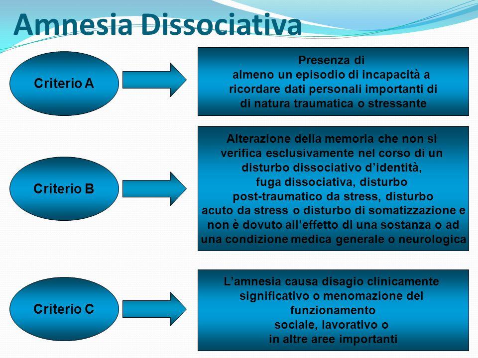 Amnesia Dissociativa Si manifesta con un episodio transitorio di perdita della memoria relativa ad un evento traumatico (amnesia selettiva) In alcuni casi lamnesia si protrae a lungo o riguarda un periodo di tempo più esteso (amnesia continua) Lamnesia può arrivare a riguardare lintera vita della persona (amnesia generalizzata) Di solito lamnesia termina improvvisamente