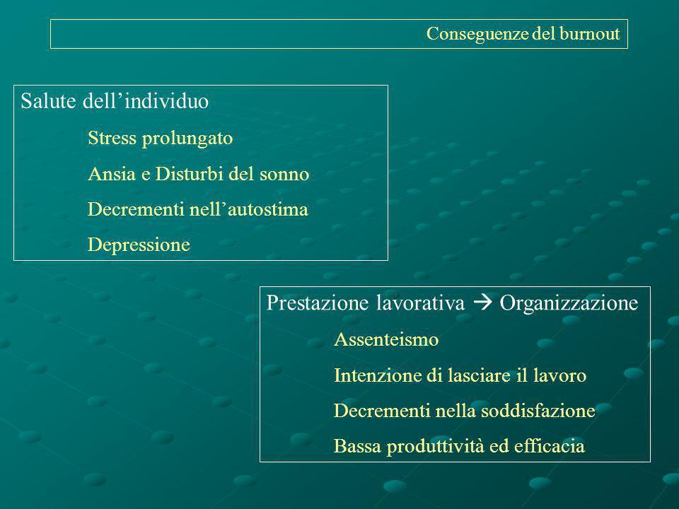 Conseguenze del burnout Prestazione lavorativa Organizzazione Assenteismo Intenzione di lasciare il lavoro Decrementi nella soddisfazione Bassa produt