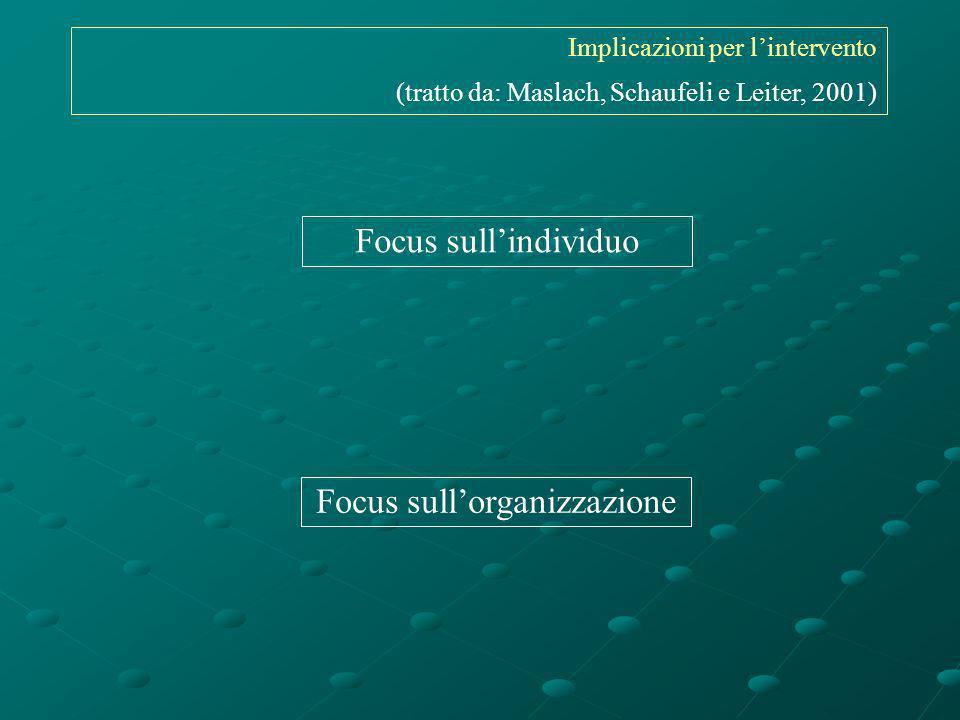 Implicazioni per lintervento (tratto da: Maslach, Schaufeli e Leiter, 2001) Focus sullindividuo Focus sullorganizzazione