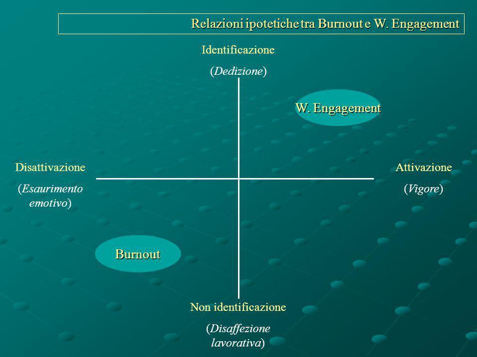 Relazioni ipotetiche tra Burnout e W. Engagement Identificazione (Dedizione) Non identificazione (Disaffezione lavorativa) Disattivazione (Esaurimento