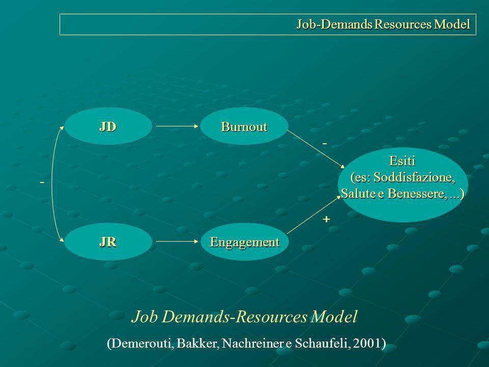 Job-Demands Resources Model JD JR Burnout Engagement - + - Job Demands-Resources Model (Demerouti, Bakker, Nachreiner e Schaufeli, 2001) Esiti (es: So