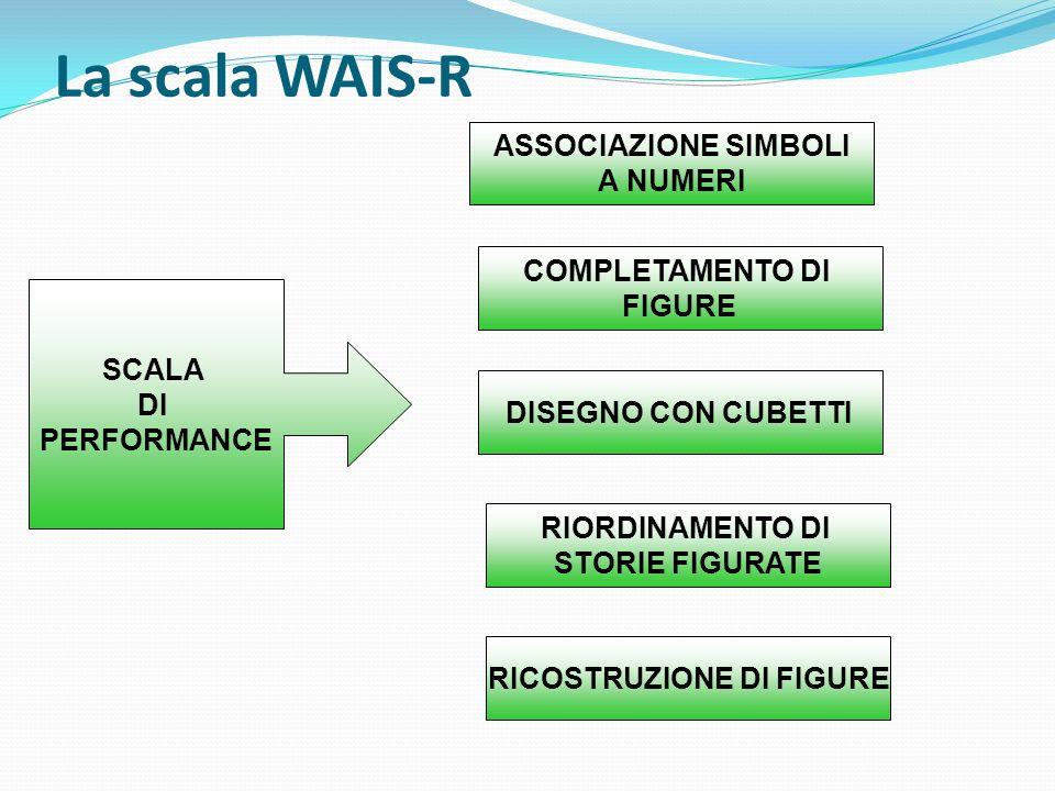 La scala WAIS-R SCALA DI PERFORMANCE ASSOCIAZIONE SIMBOLI A NUMERI COMPLETAMENTO DI FIGURE DISEGNO CON CUBETTI RIORDINAMENTO DI STORIE FIGURATE RICOST