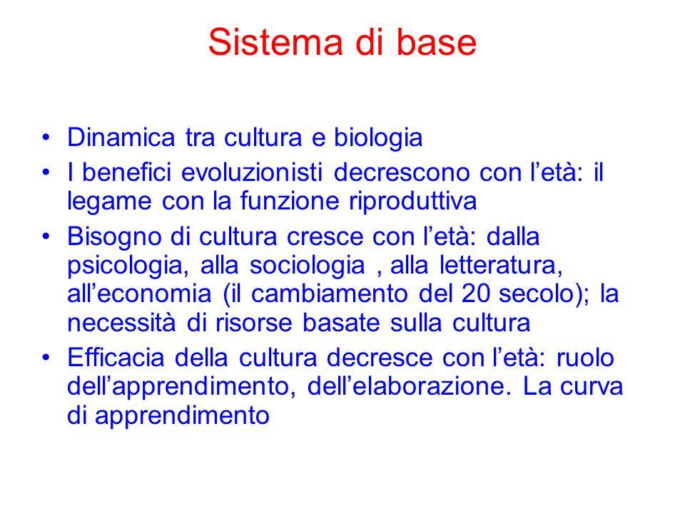 Sistema di base Dinamica tra cultura e biologia I benefici evoluzionisti decrescono con letà: il legame con la funzione riproduttiva Bisogno di cultur