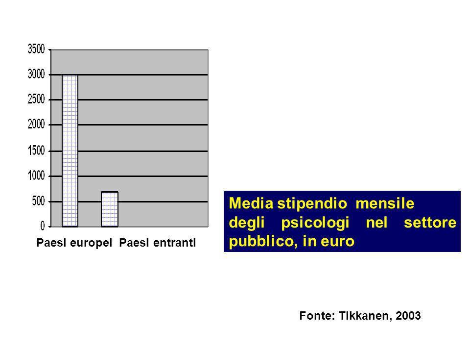 Media stipendio mensile degli psicologi nel settore pubblico, in euro Paesi europei Paesi entranti Fonte: Tikkanen, 2003