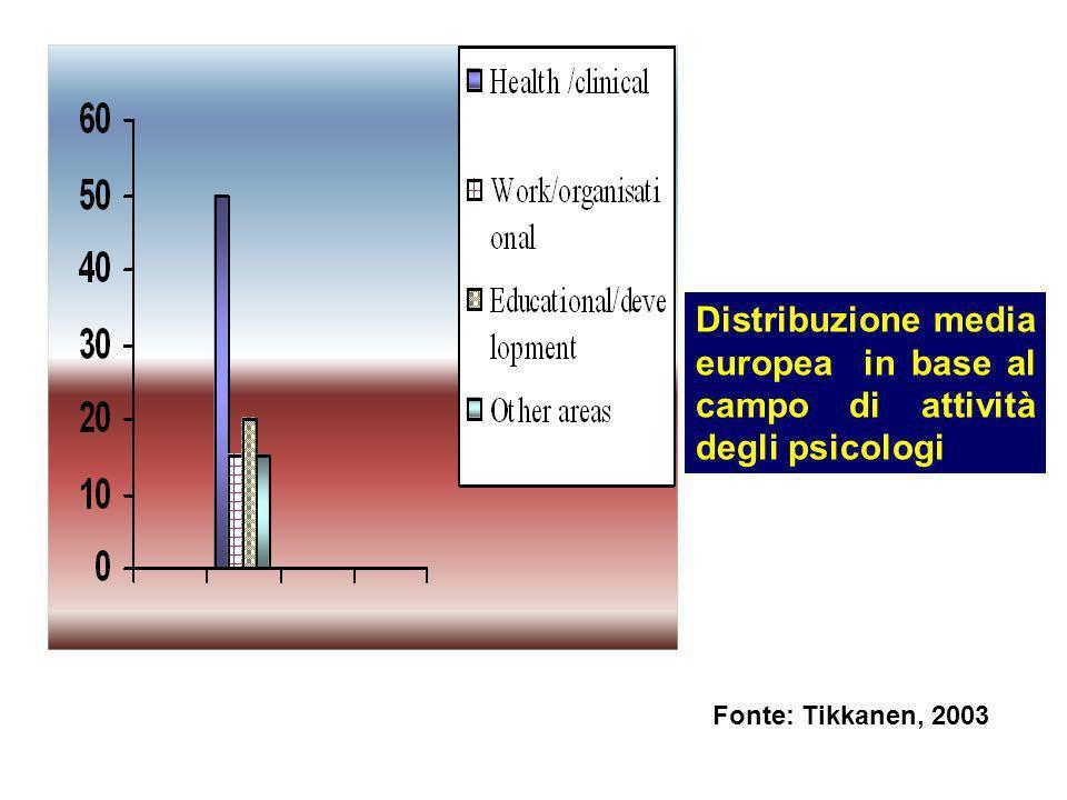 Distribuzione media europea in base al campo di attività degli psicologi Fonte: Tikkanen, 2003