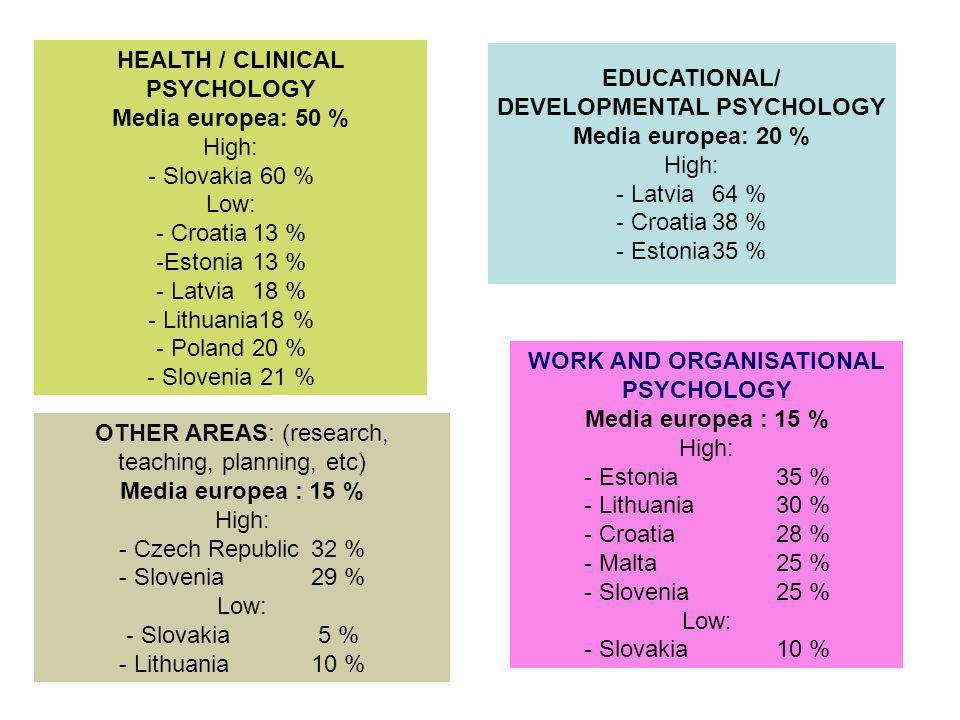 HEALTH / CLINICAL PSYCHOLOGY Media europea: 50 % High: - Slovakia 60 % Low: - Croatia13 % -Estonia 13 % - Latvia18 % - Lithuania18 % - Poland20 % - Slovenia 21 % EDUCATIONAL/ DEVELOPMENTAL PSYCHOLOGY Media europea: 20 % High: - Latvia64 % - Croatia38 % - Estonia35 % WORK AND ORGANISATIONAL PSYCHOLOGY Media europea : 15 % High: - Estonia35 % - Lithuania30 % - Croatia28 % - Malta25 % - Slovenia25 % Low: - Slovakia10 % OTHER AREAS: (research, teaching, planning, etc) Media europea : 15 % High: - Czech Republic32 % - Slovenia29 % Low: - Slovakia5 % - Lithuania10 %
