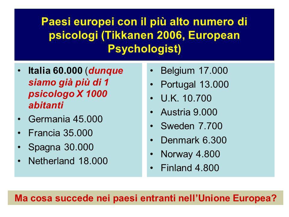 Paesi europei con il più alto numero di psicologi (Tikkanen 2006, European Psychologist) Italia 60.000 (dunque siamo già più di 1 psicologo X 1000 abitanti Germania 45.000 Francia 35.000 Spagna 30.000 Netherland 18.000 Belgium 17.000 Portugal 13.000 U.K.
